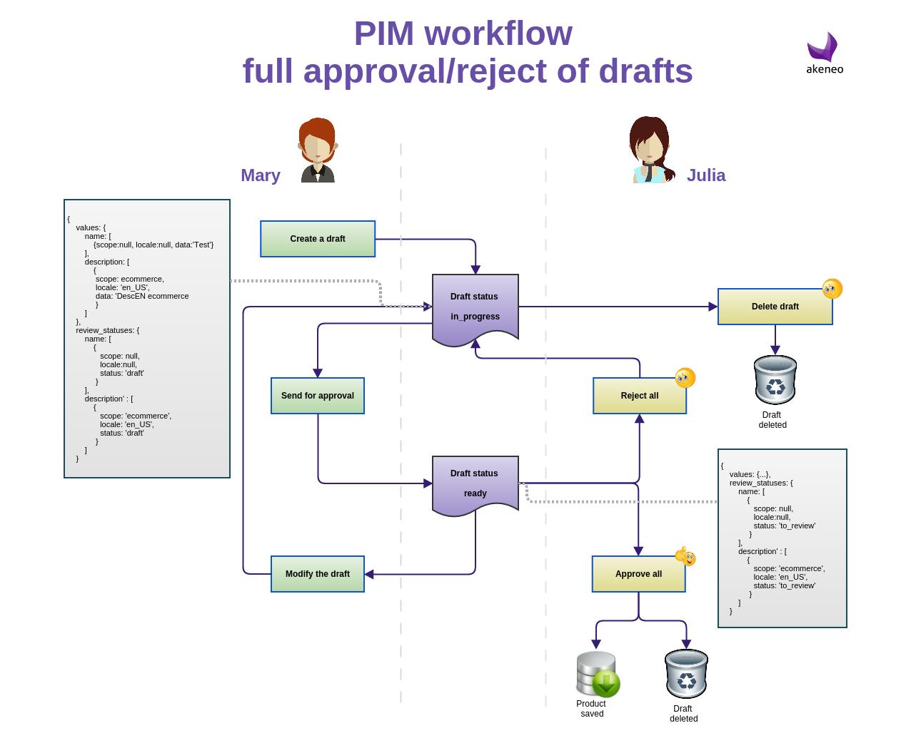Simple Workflow Akeneo Pim Documentation